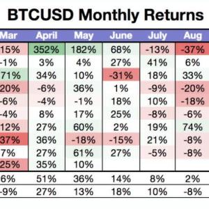 Para Bitcoin, un 'mercado de canguros' puede haber sido la norma en el segundo trimestre