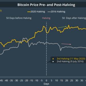 El excedente a la mitad de Bitcoin ya puede estar aquí