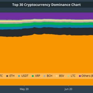 La pérdida de XRP es la ganancia de Bitcoin y Ethereum