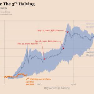 Bitcoin a $ 40,000 si persiste la trayectoria de reducción a la mitad y el mercado