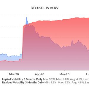 Bitcoin: ¿Fondos de búsqueda de rendimiento detrás de la volatilidad 'aplastada'?