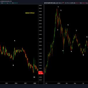 ¿Qué revelan las similitudes de precios de Bitcoin y oro?