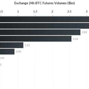 BitMEX responde a los competidores con ETHUSD Quanto Futures