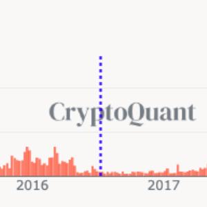 Bitcoin sigue el camino iluminado por el CME