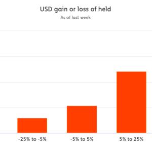 Una onda de choque entrante para los HODLers de Bitcoin … ¿qué esperar?