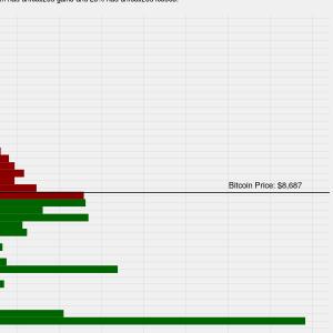 Bitcoin se queda atrás mientras que Bitcoin SV lidera el índice Bletchley 10 con un crecimiento del 67%