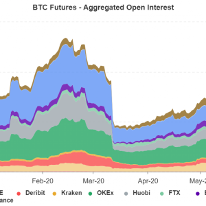 ¿Qué significa el OI de Bitcoin Futures a niveles previos al choque?