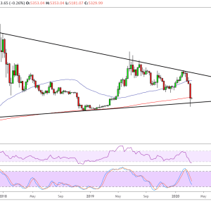 Bitcoin Price Analysis: BTC/USD Triangle Pattern Forming?