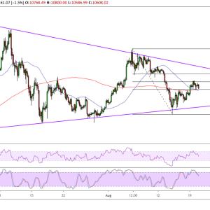Bitcoin Price Analysis: BTC/USD Near-Term Upside Barriers