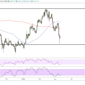 Bitcoin Cash Price Analysis: BCH/USD Testing Bullish Channel Support