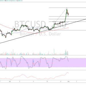 Bitcoin Price Analysis: BTC/USD Aiming for Triangle Top