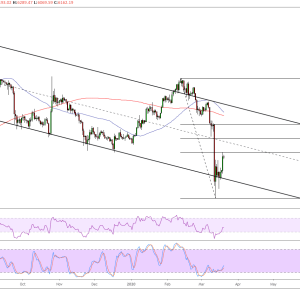 Ethereum Price Analysis: ETH/USD Possible Pullback Areas