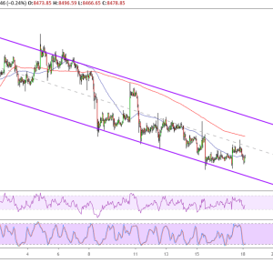 Bitcoin Price Analysis: BTC/USD Back to Triangle Top