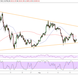 Bitcoin Price Analysis: BTC/USD Another Bounce Off Triangle Support