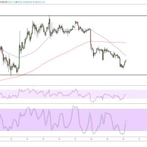 Bitcoin Price Analysis: BTC/USD Bulls Waiting at $5,700?