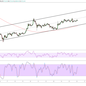 Bitcoin Price Analysis: BTC/USD Bearish Pullback Setup