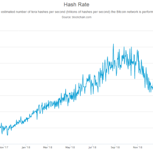 Bitcoin Hash Rate Sets New All-Time High as Price Reclaims $9k