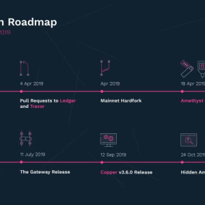 Bytecoin Releases Its Brand New Roadmap After a Flurry of Developments