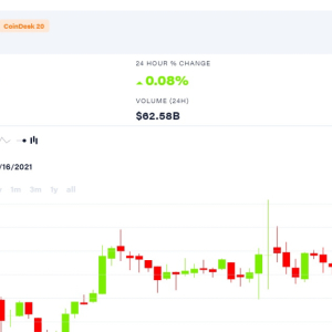 Market Wrap: Bitcoin Trudges Past $11.7K as DeFi Lending Rates Gyrate