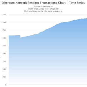 Ethereum's Pending Transactions Jump 30% After Uniswap's Token Claim Begins