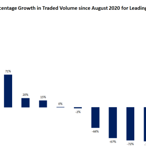 Decentralized Exchange Volume Rose 103% in September to Record $23.6B Even as Growth Consolidated