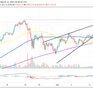 Bitcoin [BTC] Price Analysis: Triangle Breakout Tests $8,300