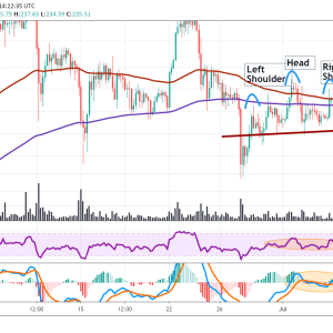 Litecoin Price Analysis: Holding Above 36.8 Level That Can Hold