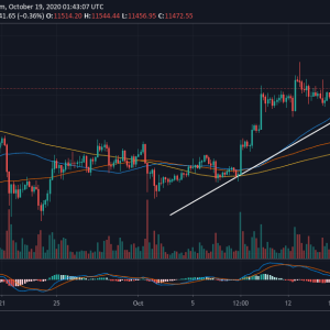 Bitcoin Price Prediction: BTC Building Momentum For The Ultimate Liftoff to $12,000