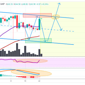 ETHUSD Price analysis: Chances Of Pull Back As ETH Still In Channel With Price Oscillation