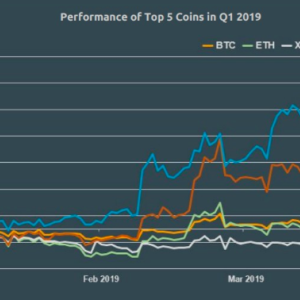 BTC, ETH And XRP Dominance Falls By 5% In Q1 FY19: CoinGecko