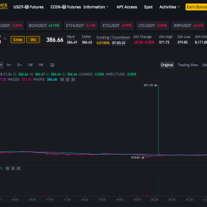 Binance Futures Suffers Attack on Liquidity of ETH Perpetual Futures, Price Spike Over $550