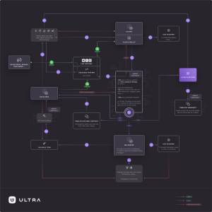 Ultra Uses Blockchain Technology to Create A First-Class Computer Game Distribution Platform