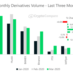 OKEx Topped Derivatives Market in March, Says Cryptocompare Exchange Review