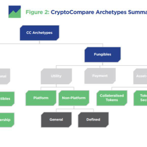 Research: A New Cryptoasset Taxonomy has Been Published