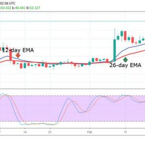 Bitcoin (BTC) Price Analysis — February 22