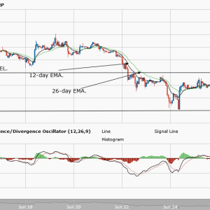 Bitcoin Price Analysis – May 22