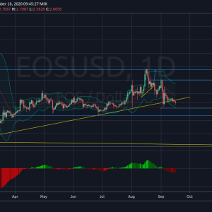 EOSUSD on a strong bearish move expected to test the $2.181 support level