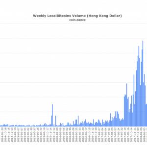 Chinese move pushes Bitcoin volume in Hong Kong to rush