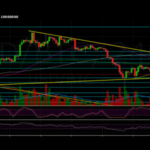 Bitcoin Aims To Break-Down The Supporting Triangle Formation and $10K: Huge Plunge Coming? BTC Price Analysis