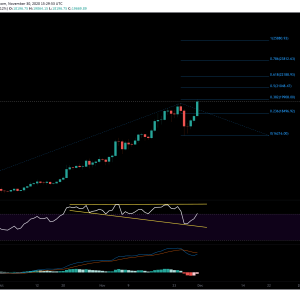 Following ATH: Here Are The Next Price Targets For Bitcoin (BTC Analysis)