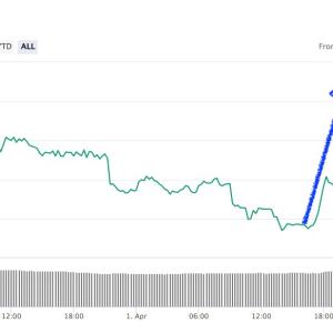 Bitcoin supera los USD $11.000, aumentó más de 12% en las últimas 24 horas