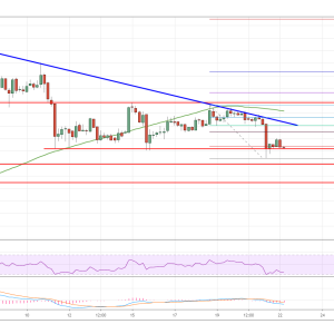 Bitcoin (BTC) Price Analysis: Can Sellers Gain More Momentum?