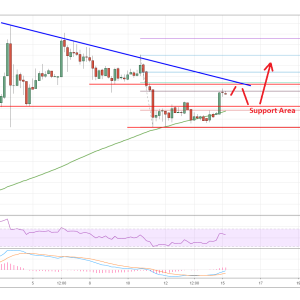 EOS Price Analysis: Waiting for a Triangle Breakout