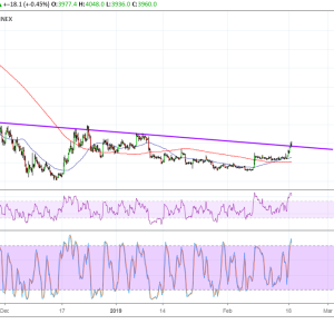 Bitcoin (BTC) Price Analysis: More Buyers to Join on Pullback?