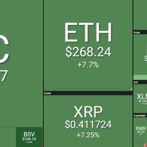 Crypto Markets Surge $25 Billion as Bitcoin Hits New Highs