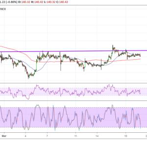 Bitcoin (BTC) Price Analysis: Bullish Correction Needed?