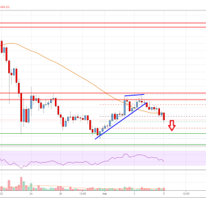 EOS Price Analysis: Correcting Lower But Dips Remain Supported