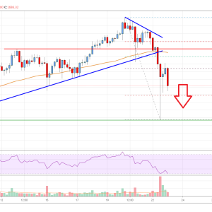Bitcoin Price Analysis: BTC Could Extend Losses Unless It Clears $10,750