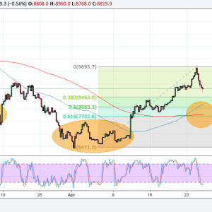Bitcoin Price Technical Analysis for 04/26/2018 – Another Reversal Pattern in the Works?