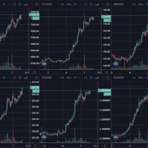 Bitcoin, Stocks Turn Bullish as Countries Plan Lifting Restrictions